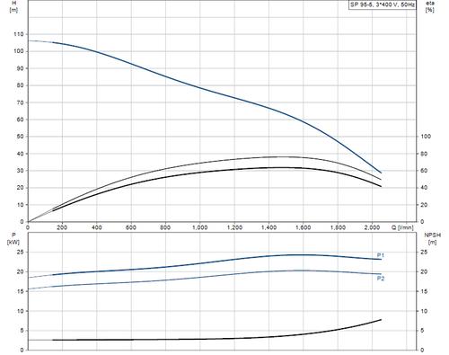 SP 95-5 415v Performance Curve