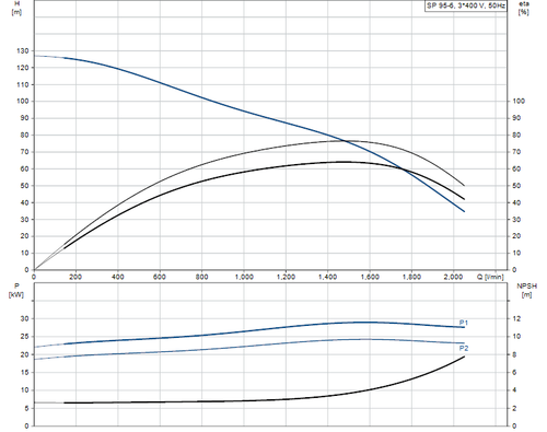 SP 95-6 415v Performance Curve