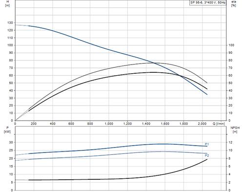 SP 95-6 415v Performance Curve
