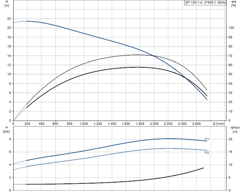 SP 125-1-A 415v Performance Curve