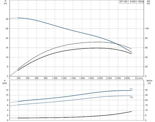 SP 125-1 415v Performance Curve