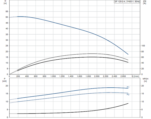 SP 125-2-A 415v Performance Curve