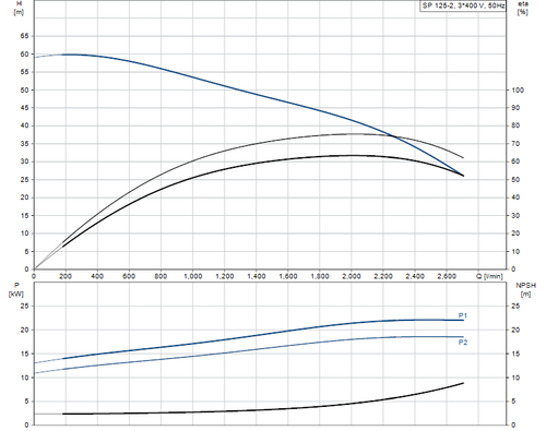 SP 125-2 415v Performance Curve