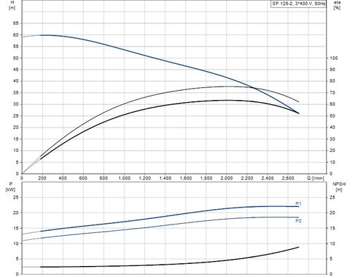 SP 125-2 415v Performance Curve