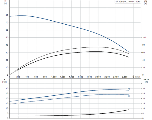 SP 125-3-A 415v Performance Curve