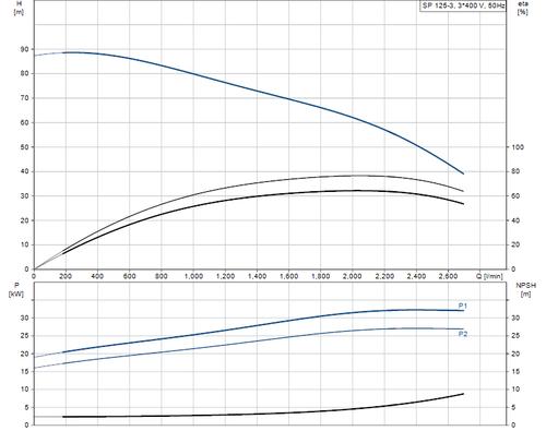 SP 125-3 415v Performance Curve
