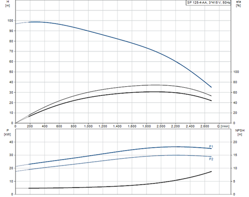 SP 125-4-AA 415v Performance Curve