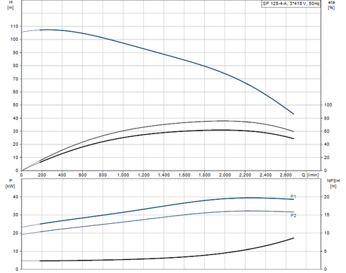 SP 125-4-A 415v Performance Curve