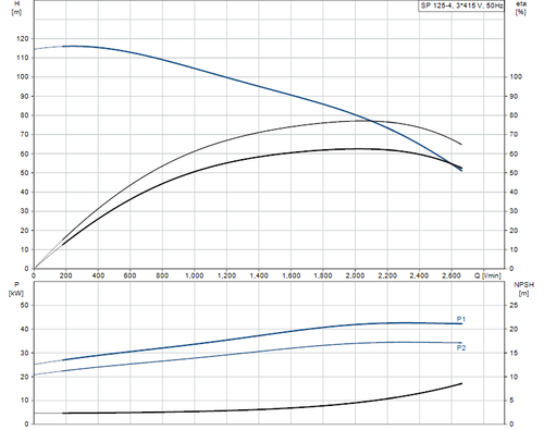 SP 125-4 415v Performance Curve