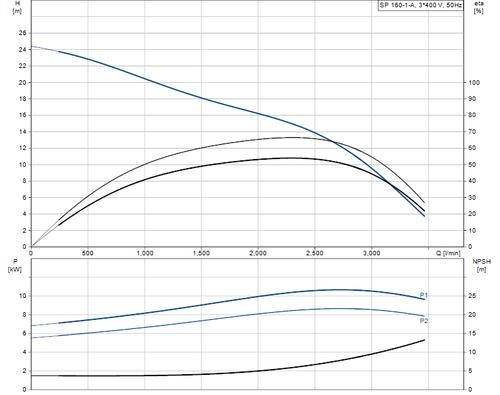 SP 160-1-A 415v Performance Curve