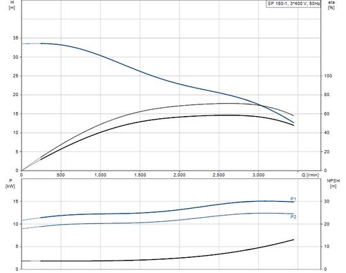 SP 160-1 415v Performance Curve