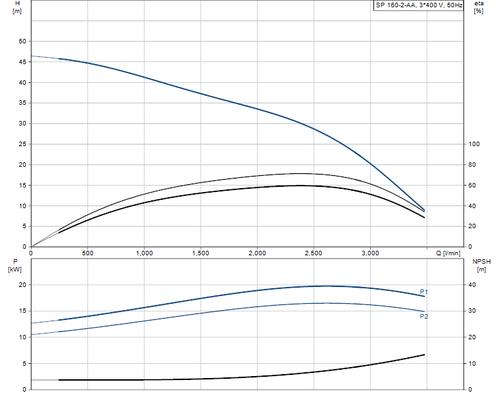 SP 160-2-AA 415v Performance Curve