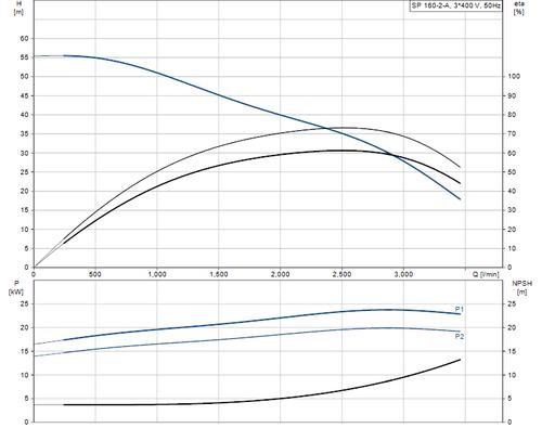 SP 160-2-A 415v Performance Curve