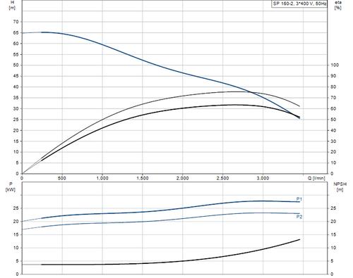 SP 160-2 415v Performance Curve