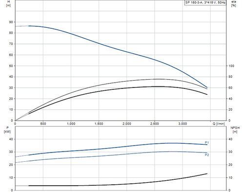 SP 160-3-A 415v Performance Curve