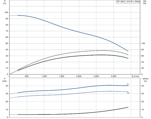 SP 160-3 415v Performance Curve