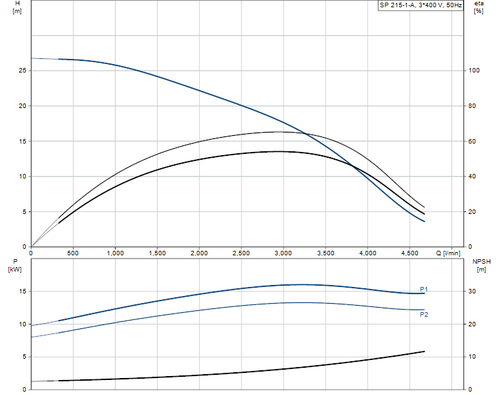 SP 215-1-A 415v Performance Curve