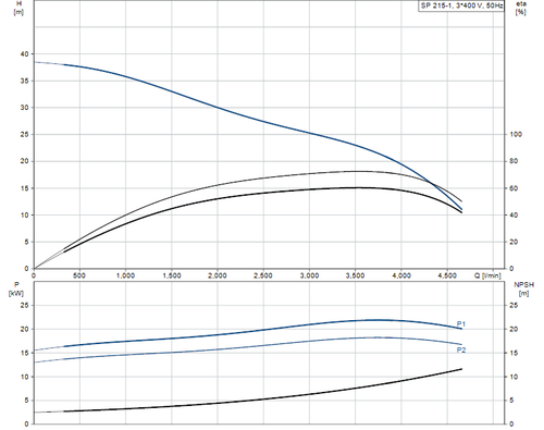 SP 215-1 415v Performance Curve