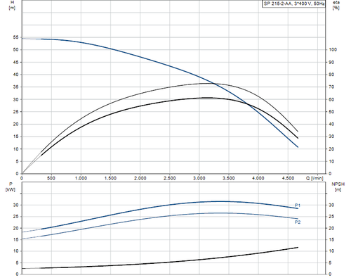 SP 215-2-AA 415v Performance Curve