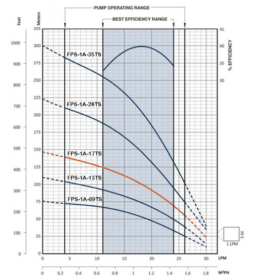 FPS-1A-17TS Performance Curve