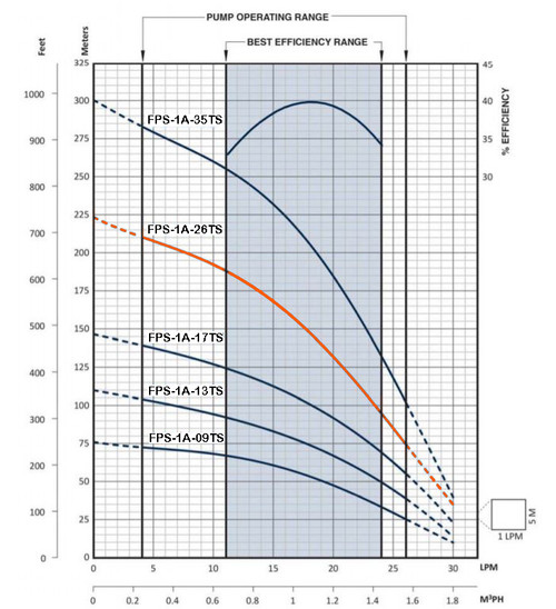 FPS-1A-26TS Performance Curve