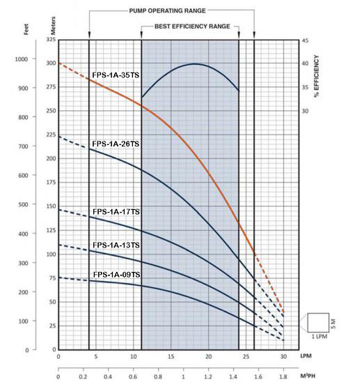 FPS-1A-35TS Performance Curve