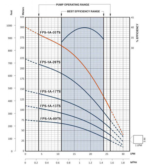 FPS-1A-35TS Performance Curve