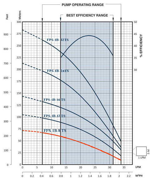 FPS-1B-8TS Performance Curve