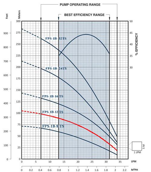 FPS-1B-12TS Performance Curve