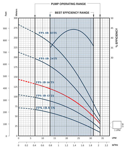 FPS-1B-16TS Performance Curve