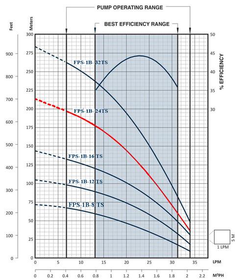 FPS-1B-24TS Performance Curve