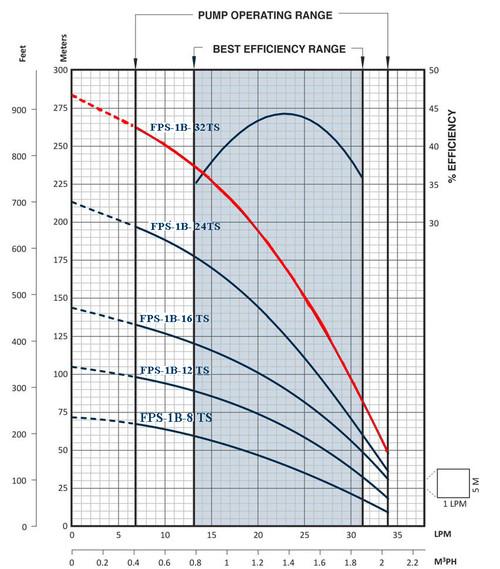FPS-1B-32TS Performance Curve