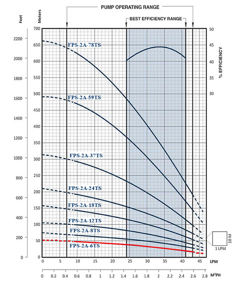 FPS-2A-6TS Performance Curve