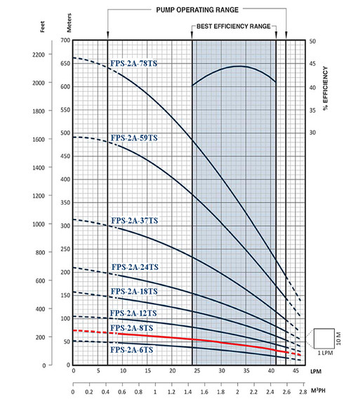 FPS-2A-8TS Performance Curve