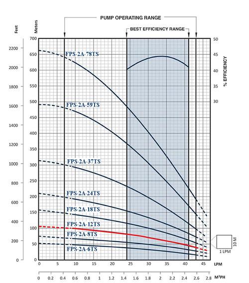 FPS-2A-12TS Performance Curve