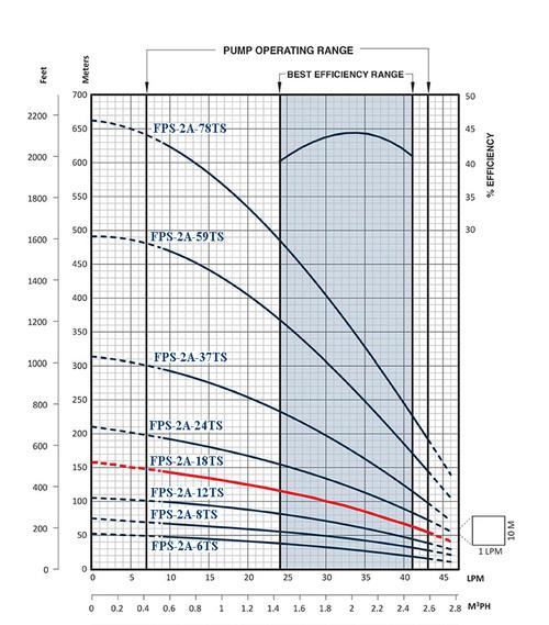 FPS-2A-18TS Performance Curve