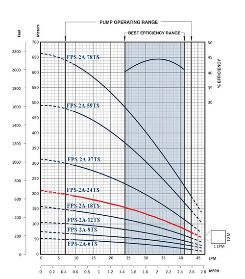 FPS-2A-24TS Performance Curve