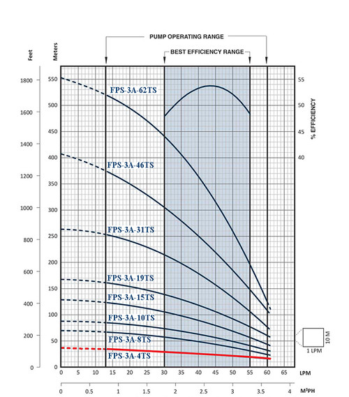 FPS-3A-4TS Performance Curve