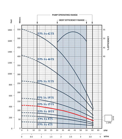 FPS-3A-15TS Performance Curve