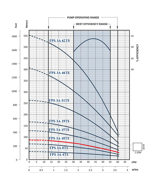 FPS-3A-10TS Performance Curve