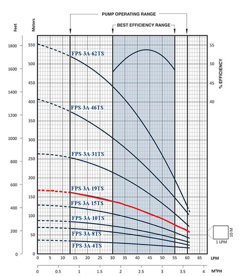 FPS-3A-19TS Performance Curve