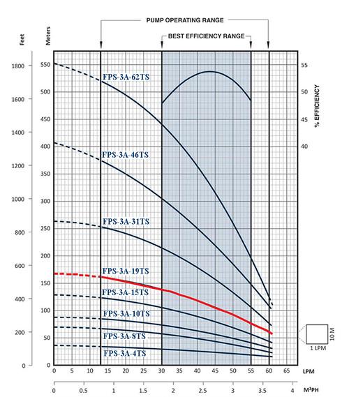 FPS-3A-19TS Performance Curve