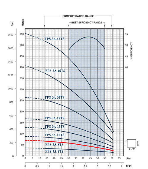 FPS-3A-8TS Performance Curve