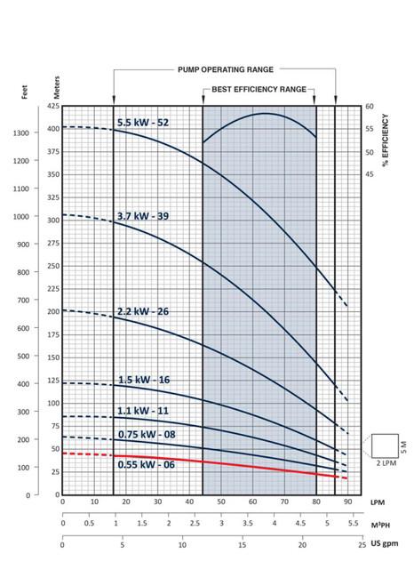 FPS-3B-6TS Performance Curve