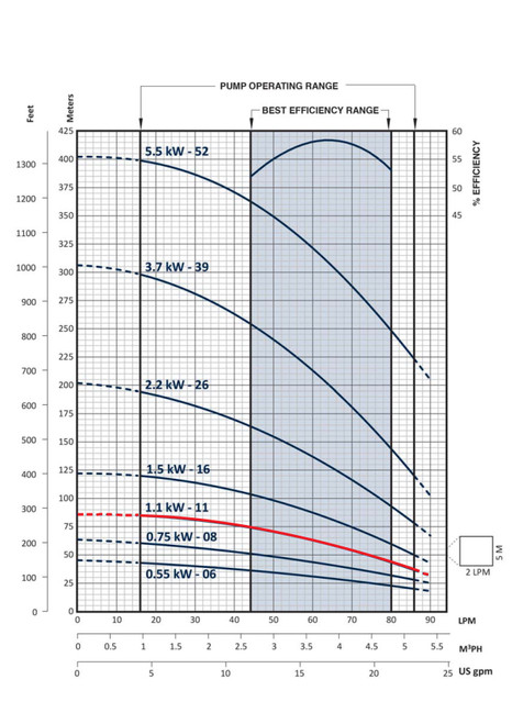 FPS-3B-11TS   Performance Curve