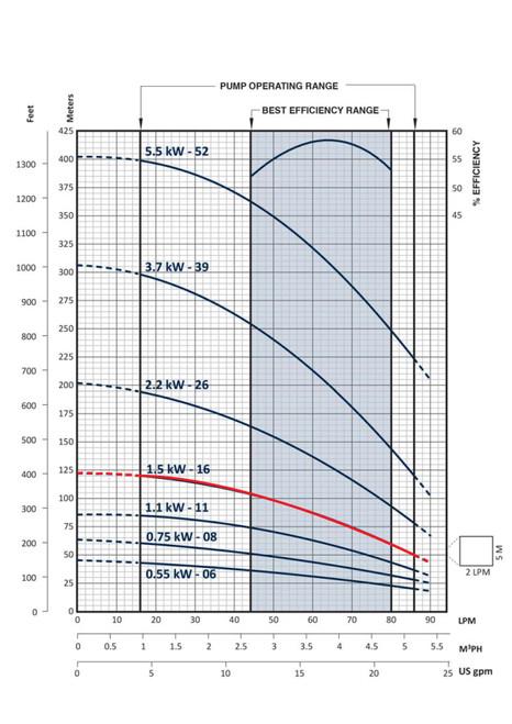 FPS-3B-16TS Performance Curve