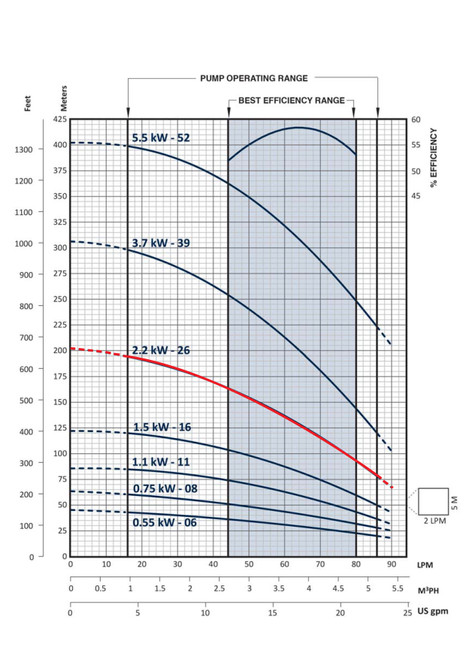 FPS-3B-26TS  Performance Curve