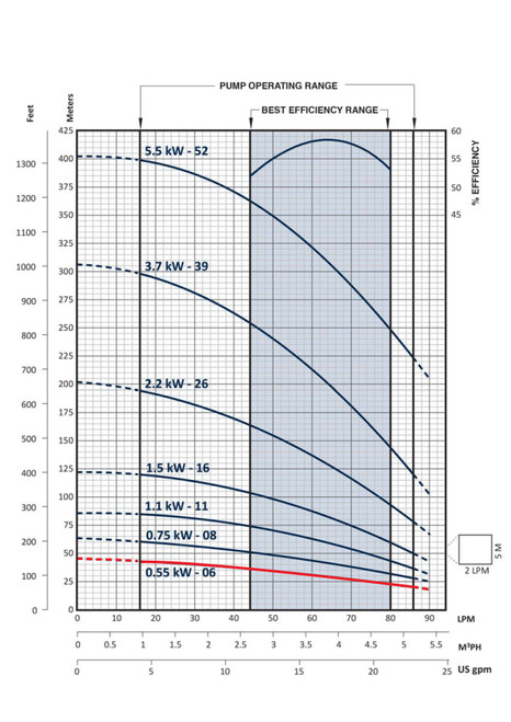 FPS-3B-6TS Performance Curve