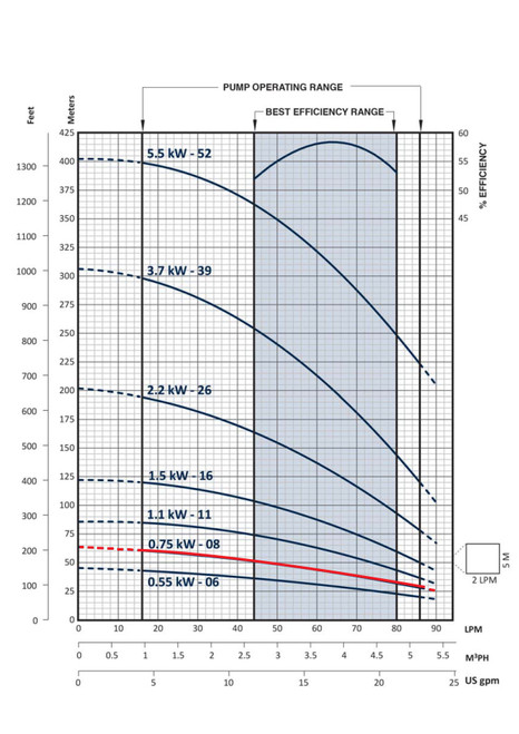 FPS-3B-8TS Performance Curve