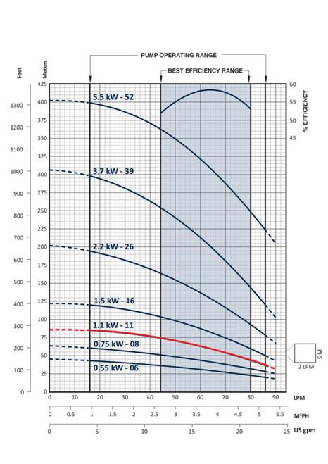 FPS-3B-11TS Performance Curve